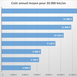 Combien coûte (vraiment) une voiture ?