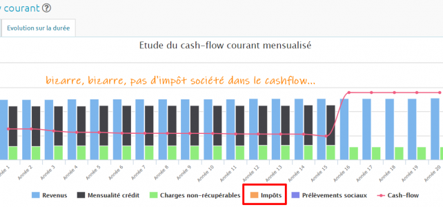 RendementLocatif.com, attention aux erreurs de cashflow sur une structure à l'IS